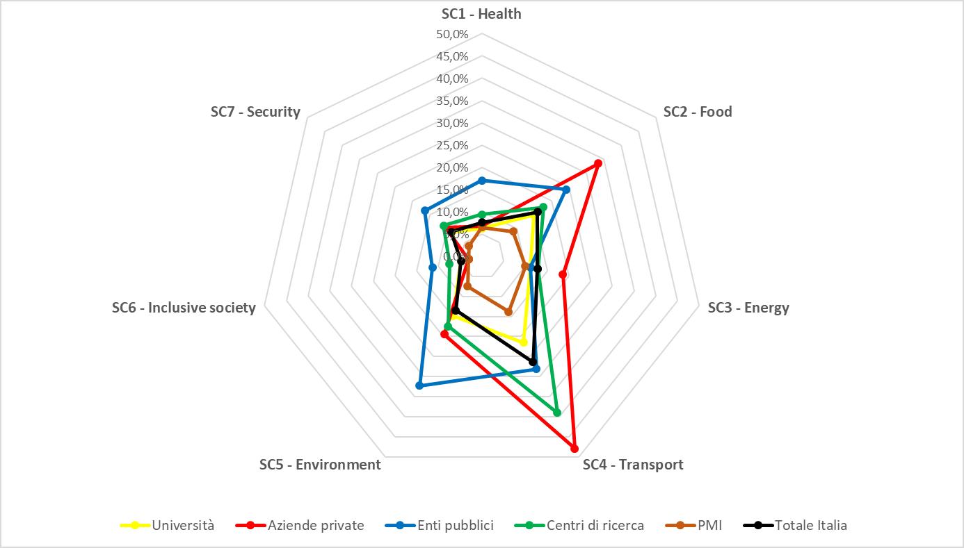 Figura 2: Tasso di successo finanziario per categoria di partecipanti - Pilastro 3