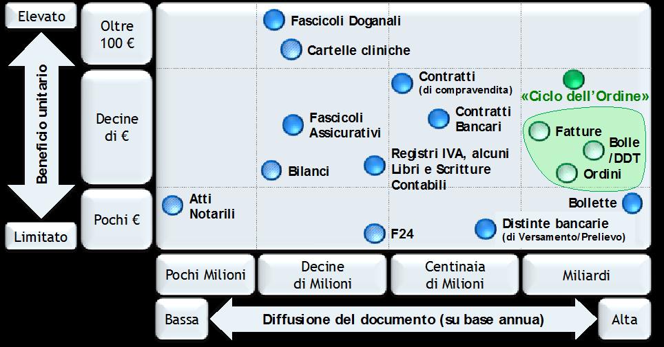 """Figura 1 – Il valore della digitalizzazione dei documenti """"di business"""" –  Osservatorio Fatturazione Elettronica e Dematerializzazione"""